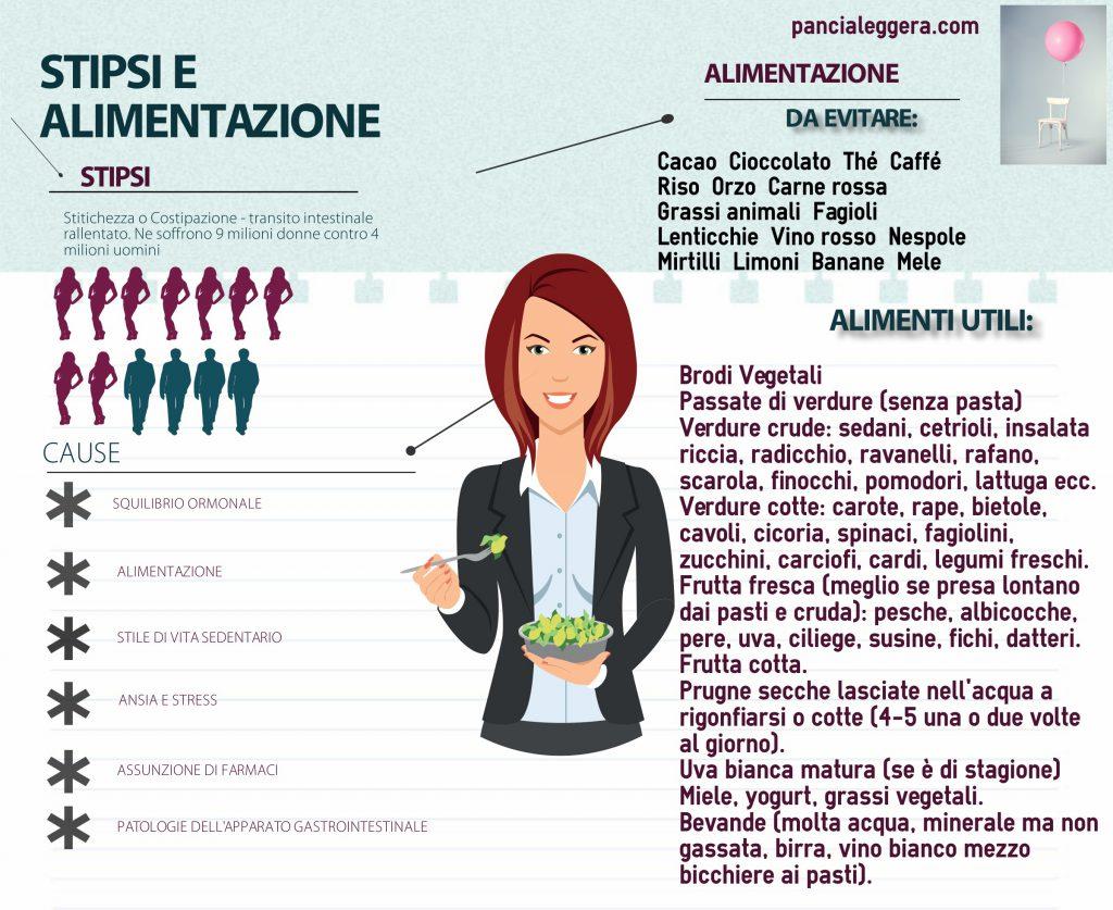 Infografica-Stipsi-pancialeggera