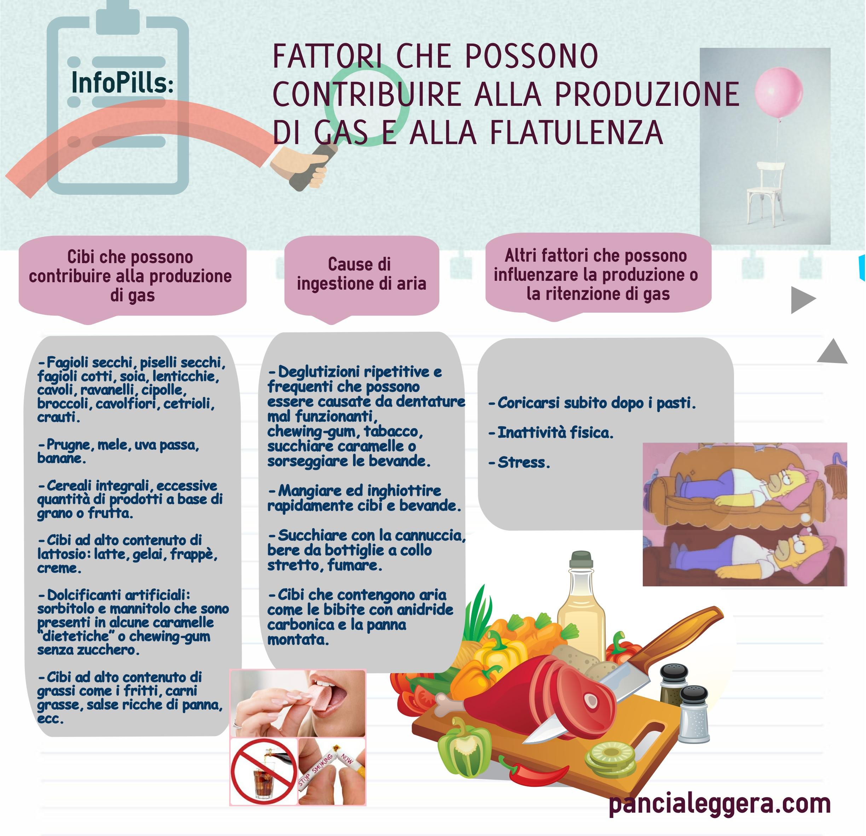 cause_flatulenza_gas-pancialeggera