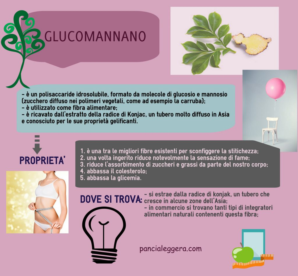 Glucomannano_infografica-pancialeggera