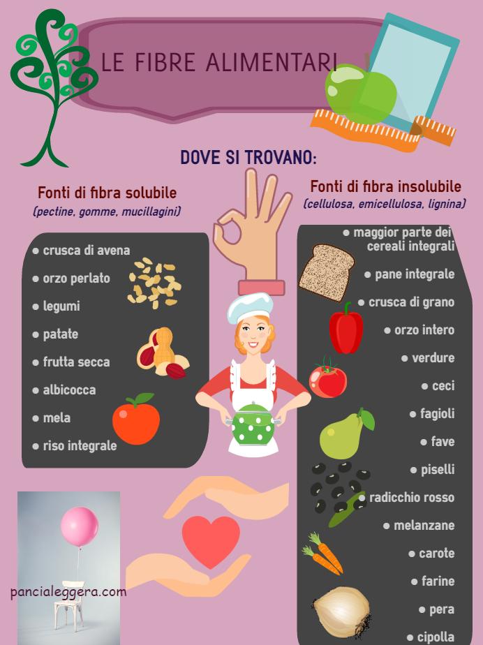 fibre-alimenti-pancialeggera