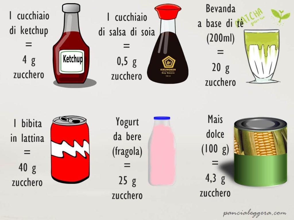 dove si trova lo zucchero