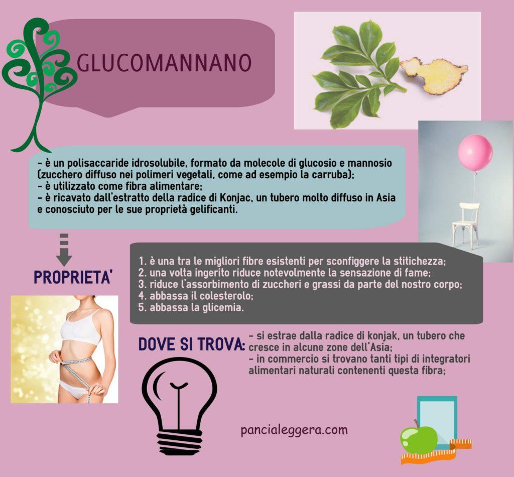glucomannano-infografica
